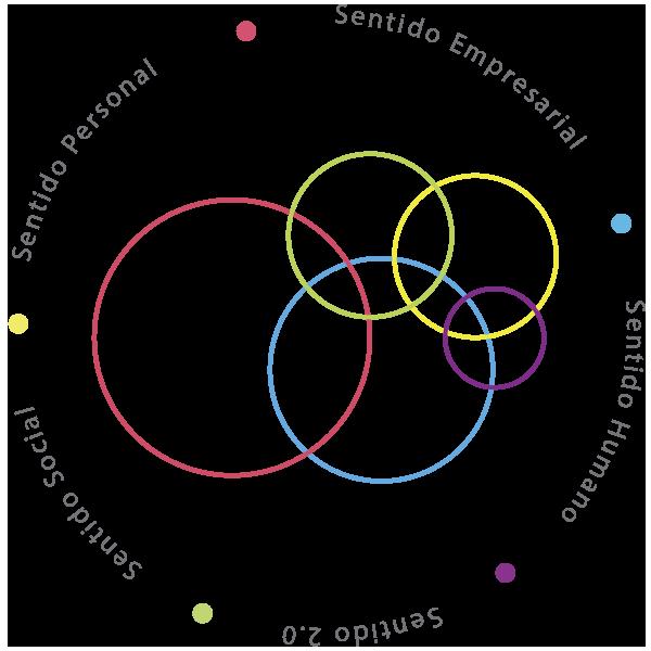 Los Cinco Sentidos de Semántik